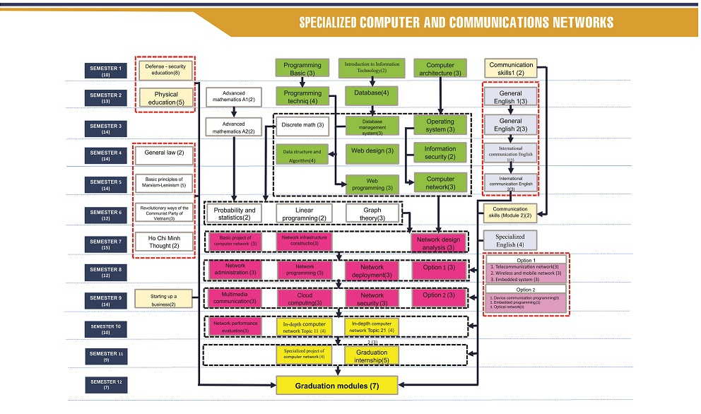 The curriculum is logically structured, sequenced, integrated and up-to-date